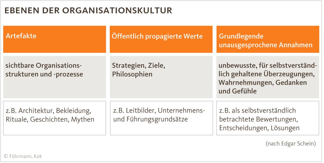 organisationskultur edgar schein - Fhrungsgrundstze Beispiele