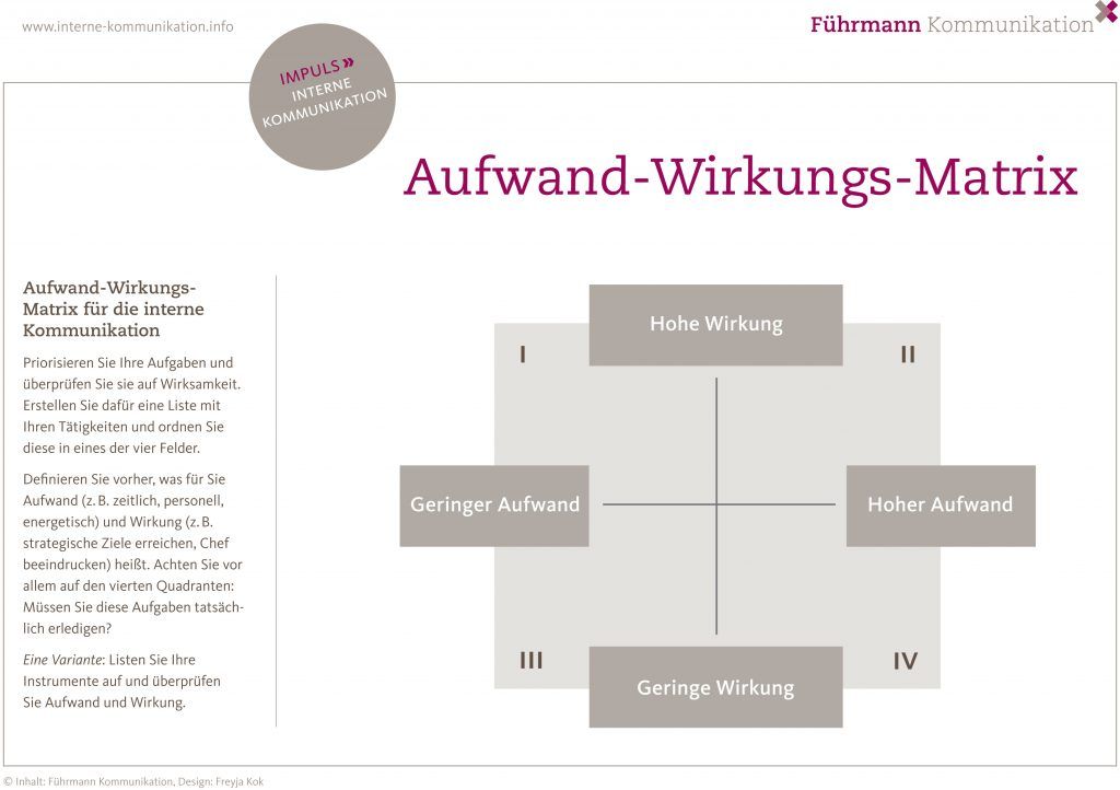 Aufwand-Wirkungs-Matrix interne Kommunikation