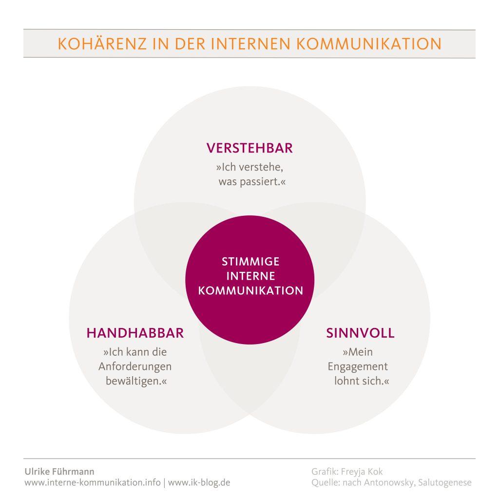 Kohärenz in der internen Kommunikation