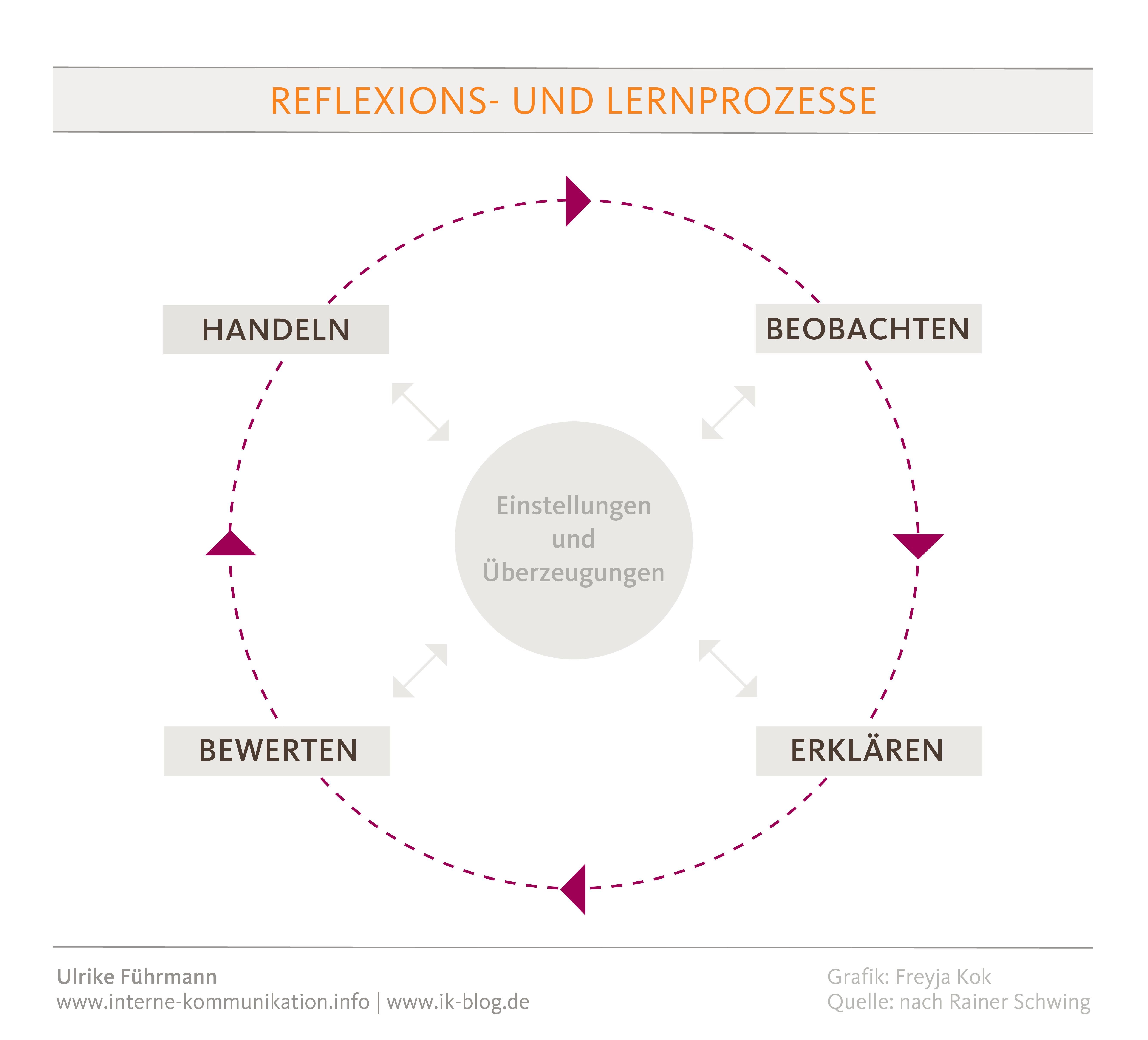 Wie funktioniert Reflexion?