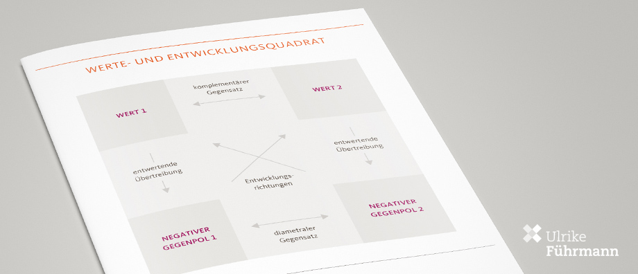Das Werte- und Entwicklungsquadrat