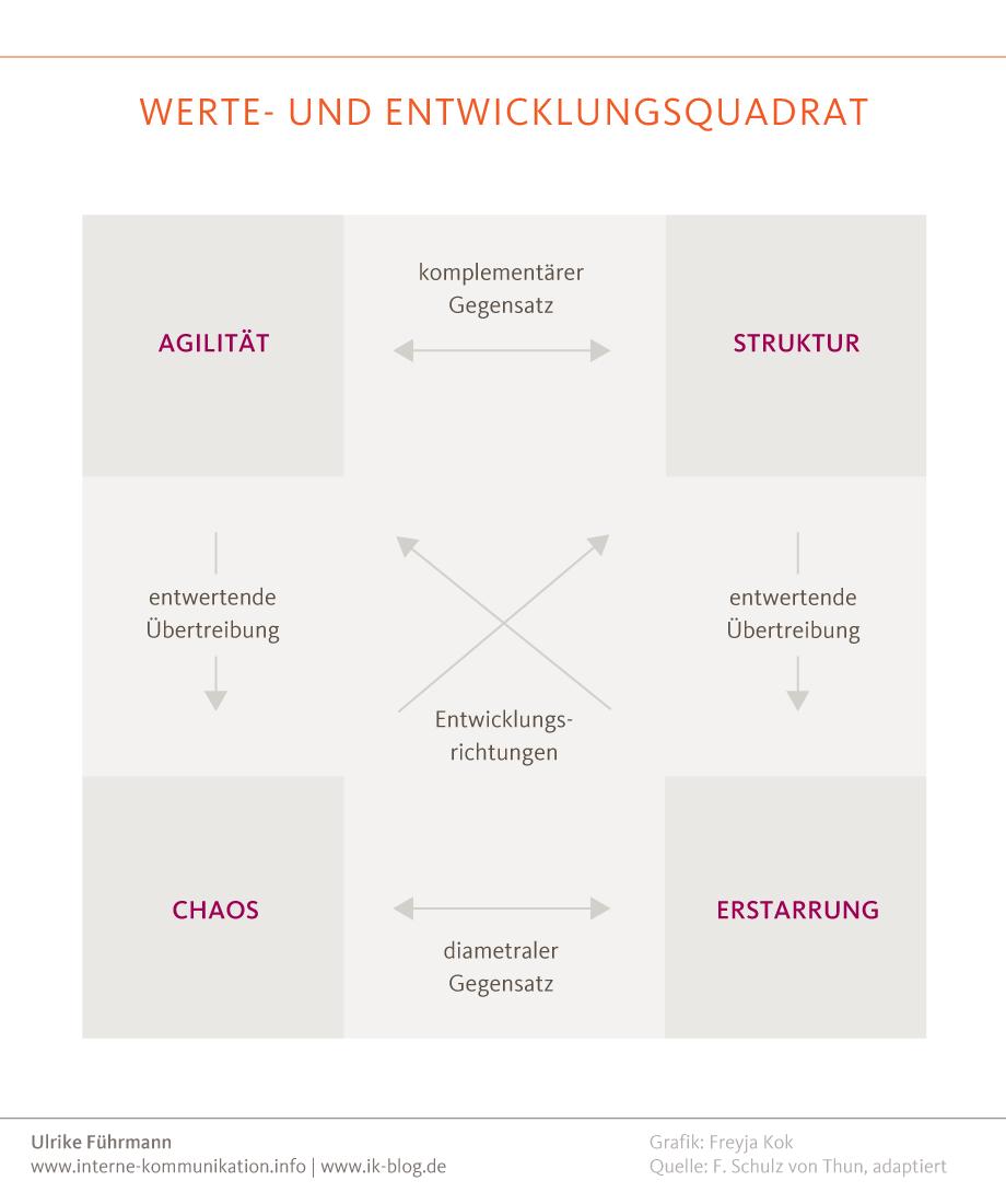 """Das Werte- und Entwicklungsquadrat anhand des Beispiels """"Agilität"""" für die interne Kommunikation nutzen"""