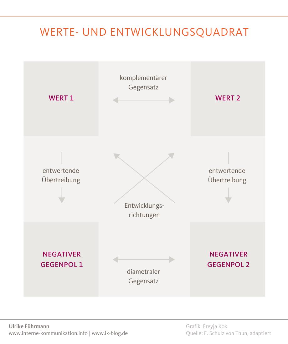Das Werte- und Entwicklungsquadrat von Friedemann Schulz von Thun für die interne Kommunikation nutzen