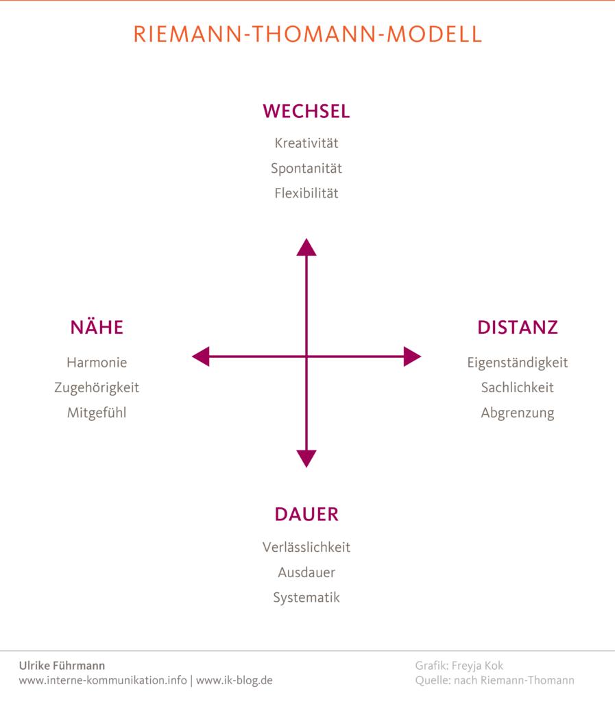 Riemann-Thomann-Modell für die interne Kommunikation nutzen